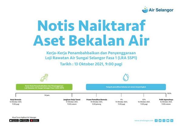 Notis Gangguan Bekalan Air Selangor